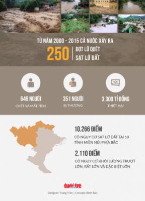 Sạt lở đất gây thiệt hại 3.300 tỉ đồng trong 15 năm - Ảnh 1.