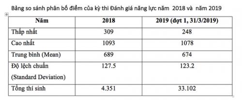 Thủ khoa kỳ thi đánh giá năng lực ĐH Quốc giaTPHCM đạt 1078 điểm - 3
