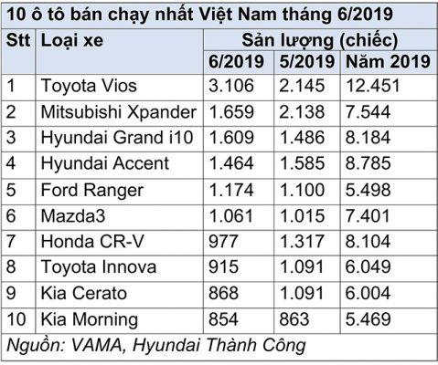 10 o to ban chay nhat viet nam thang 6/2019 hinh anh 4