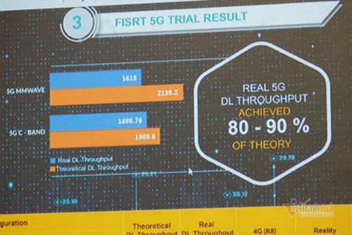 Mạng 5G tối tân nhất sẽ triển khai tại Hà Nội vào năm 2020
