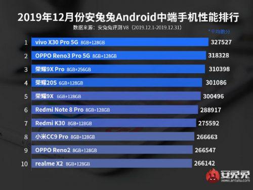 10 smartphone Android mạnh nhất tháng 12/2019