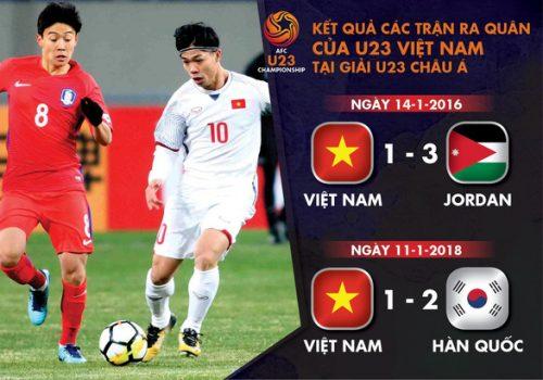 Chờ thầy trò ông Park xóa dớp ở ngày ra quân Giải U23 châu Á - Ảnh 1.