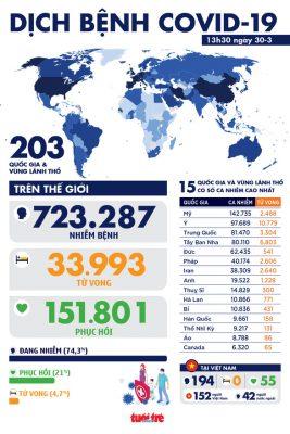 Dịch COVID-19 chiều 30-3: Ý hơn 97.000 ca nhiễm, bảo hiểm Mỹ nói người bệnh 'đừng lo viện phí - Ảnh 1.