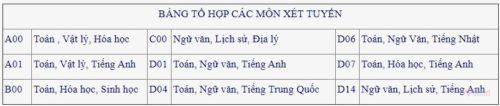 Phương án tuyển sinh 2020 của ĐH Công nghiệp Hà Nội