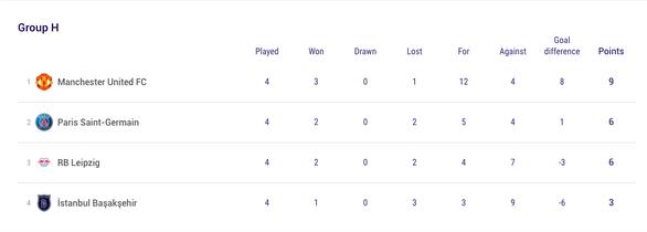 PSG tạm thoát hiểm, Man United thắng đậm ở Champions League - Ảnh 3.