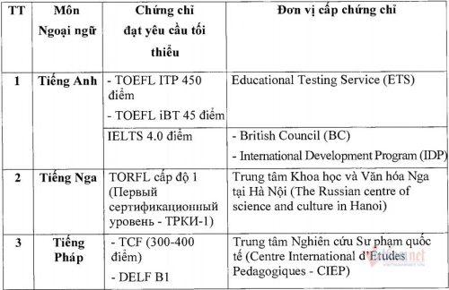 Hai trường hợp được miễn thi Ngoại ngữ khi xét tốt nghiệp THPT 2021