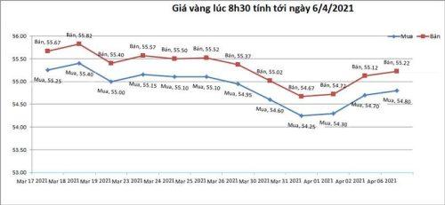 Giá vàng hôm nay 6/4: USD chững lại, vàng tăng lên
