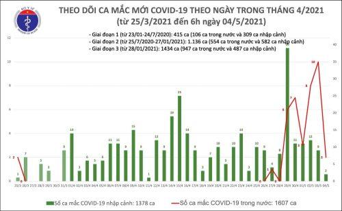 Thêm 4 người mắc Covid-19, có 2 ca cộng đồng ở Hà Nội, Đà Nẵng