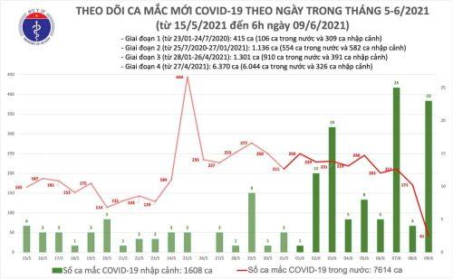 Sáng 9/6, Việt Nam công bố 64 ca Covid-19