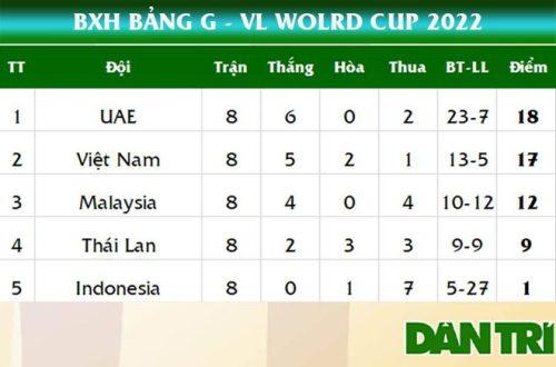 Vòng loại thứ ba World Cup 2022: Tuyển Việt Nam gặp ai, đá khi nào, ở đâu? - 4