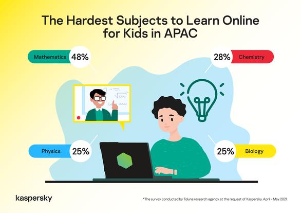 45% học sinh thích học trực tuyến từ xa, 55% thích học truyền thống - Ảnh 1.